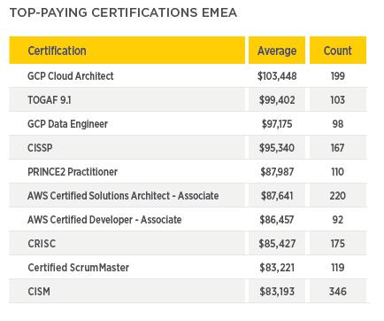 écosystème Tech européen-bk search-certification les mieux payees d'europe