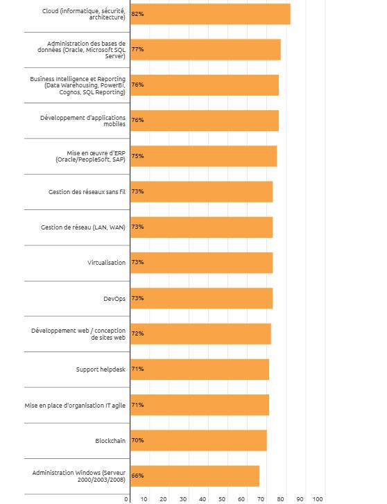 TIC. Les spécialistes les plus recherchés par les directions IT _ ICTjournal